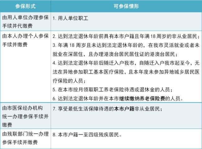 什么样的情形能申请参加深圳医保的一档