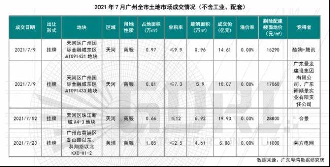 广州7月成交4宗商服用地总出让金额约49.68亿元 中心区受青睐