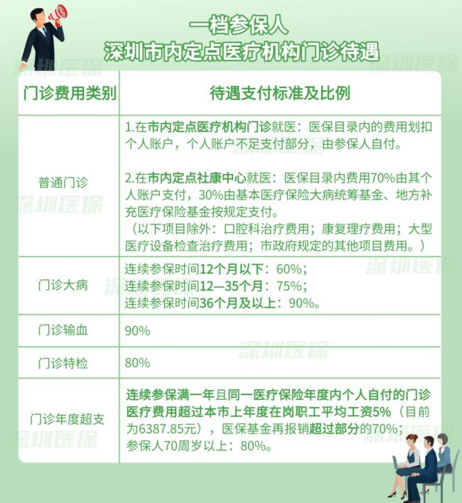 深圳医保一二三档普通门诊待遇区别详情