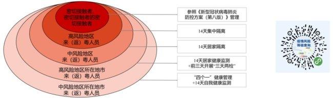 2021年广东深圳国庆假期疫情防控及出行健康提醒