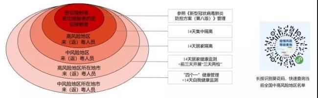 2021年深圳市十一国庆节疫情防控及出行小贴士