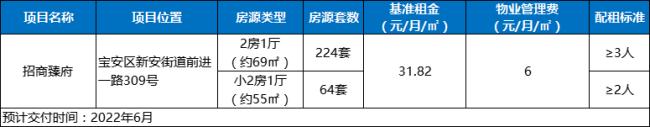 2021年深圳宝安区公租房房源一共有多少套