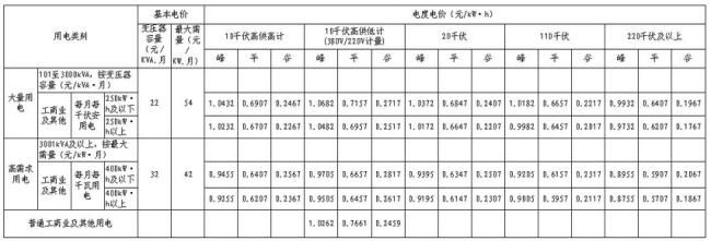 深圳工商业用电收费最新标准