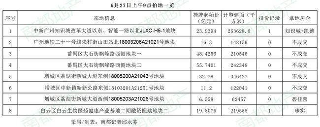 广州今日第二批集中供地24宗地出让 番禺大石两巨无霸地等5宗地不成交