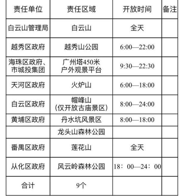 广州公布今年安排重阳节9个开放登高点 接待游客量最大承载量不得超70%