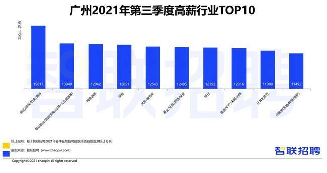 广州成为新晋万元招聘月薪城市 2021年夏季求职期平均薪酬为10410元