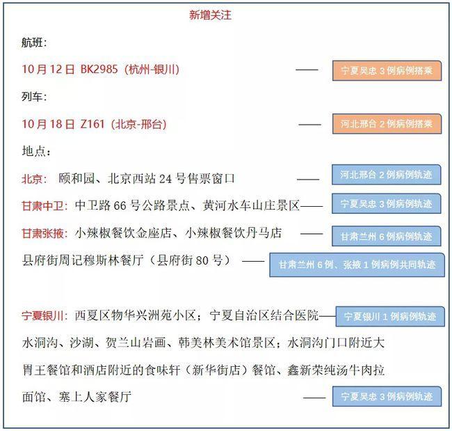 广州疾控深夜提醒:4日内累计报告36例感染者 疫情已波及7省9市