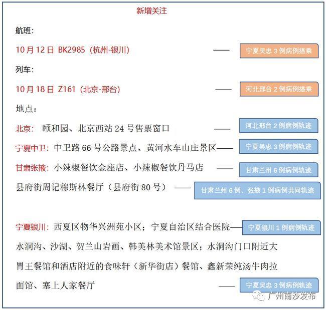 广州市疾控中心向市民发布紧急提醒:南沙疫苗接种点有更新