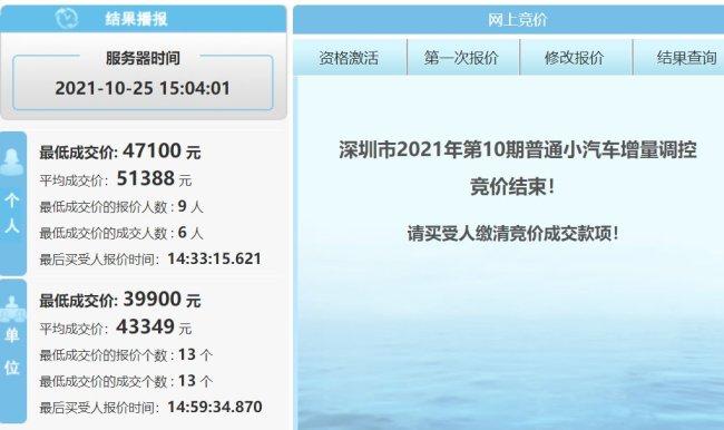 2021年第10期深圳市车牌竞价结果一览(附竞价查询入口)