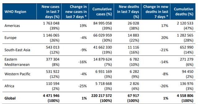 世卫组织:174个国家出现德尔塔毒株感染者