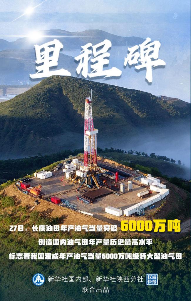 权威快报|里程碑!我国建成年产油气当量6000万吨级特大型油气田