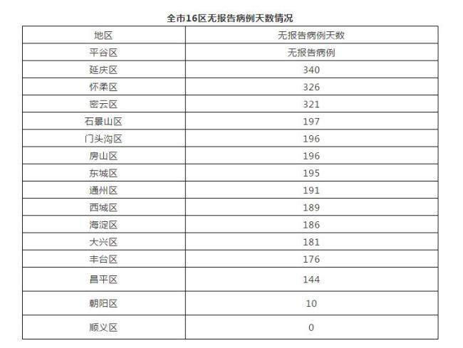 12月28日北京新增7例本地确诊病例 均在顺义