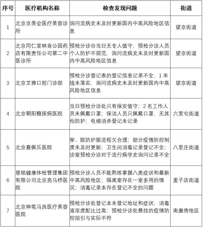 北京朝阳11家单位疫情防控措施落实不到位被通报 包括7家医疗机构