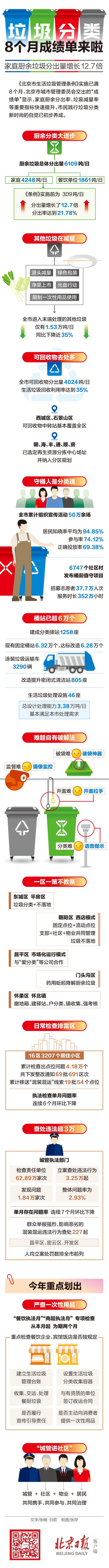 一图读懂|北京垃圾分类8个月成绩单来啦!