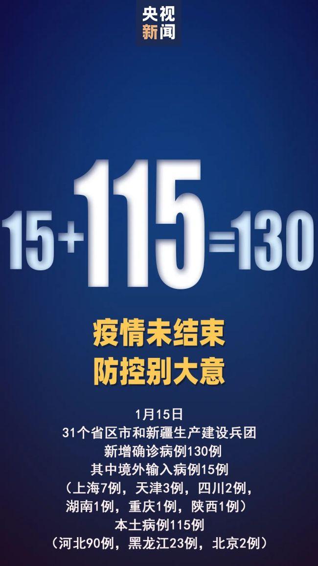 """新增本土确诊115例 吉林现""""超级传播"""""""
