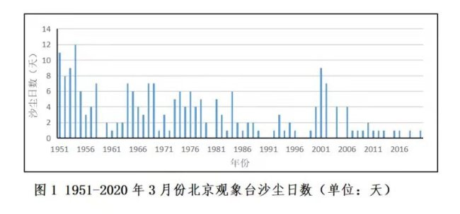 北京上次沙尘暴出现在2015年,专家解释为何3月易生沙尘