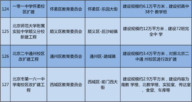 北京重点工程建设公布,今年将新建这么多学校