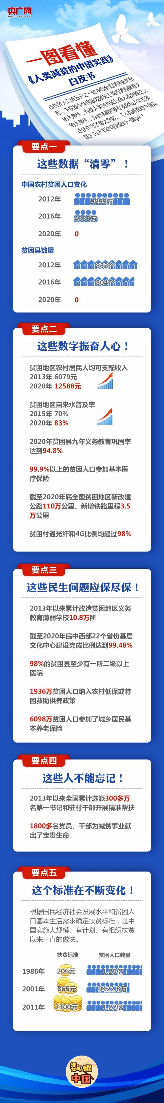 贫穷不是命中注定!一图读懂中国减贫成绩单