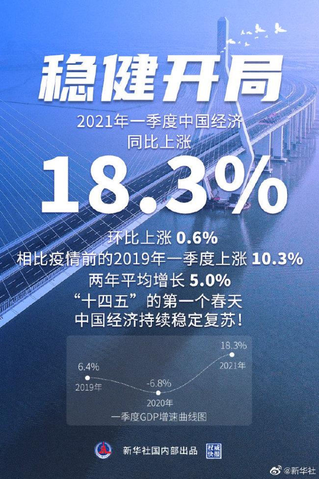 权威快报丨18.3%!一季度中国经济稳健开局