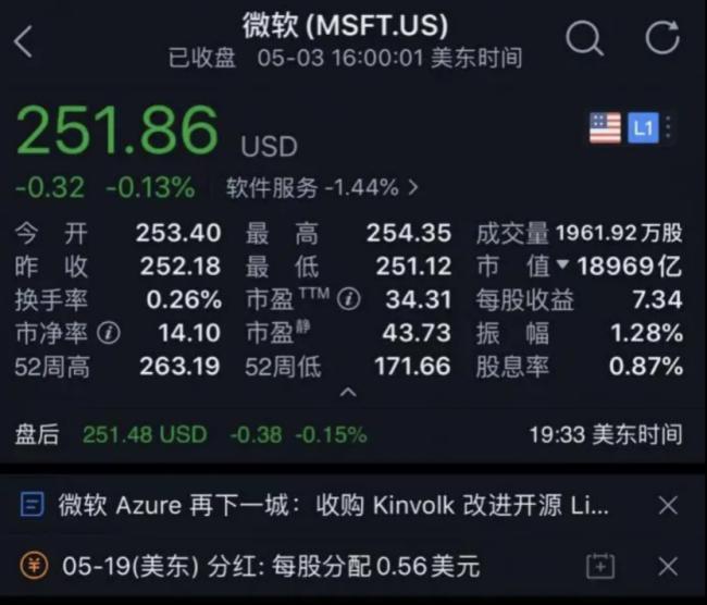 声明发出后,微软股价未出现明显波动