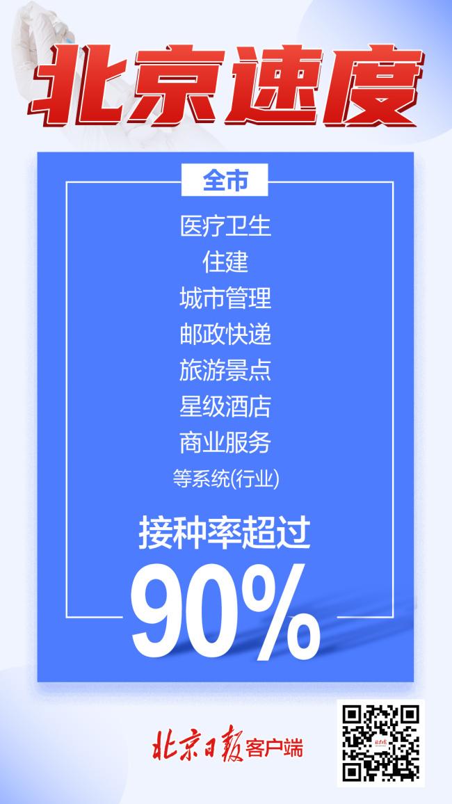 北京速度!全市18岁及以上人群新冠疫苗首针接种率破80%