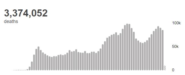世卫组织:全球新冠肺炎确诊病例超过1.627亿例