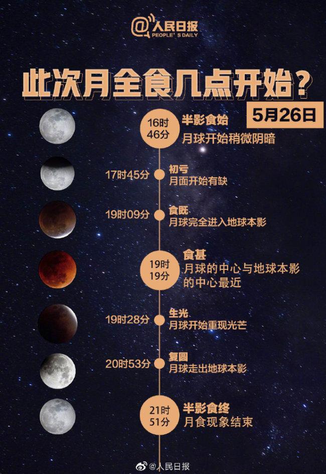 月全食来了!收好这份超级月全食观测攻略