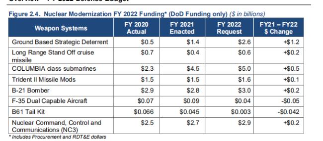 核项目预算继续保持增加