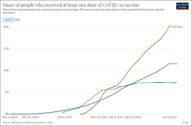 """香港(红)、全球(蓝)及尼泊尔(绿)至少接种一剂新冠疫苗人口占比 图源:""""Our World in Data"""""""