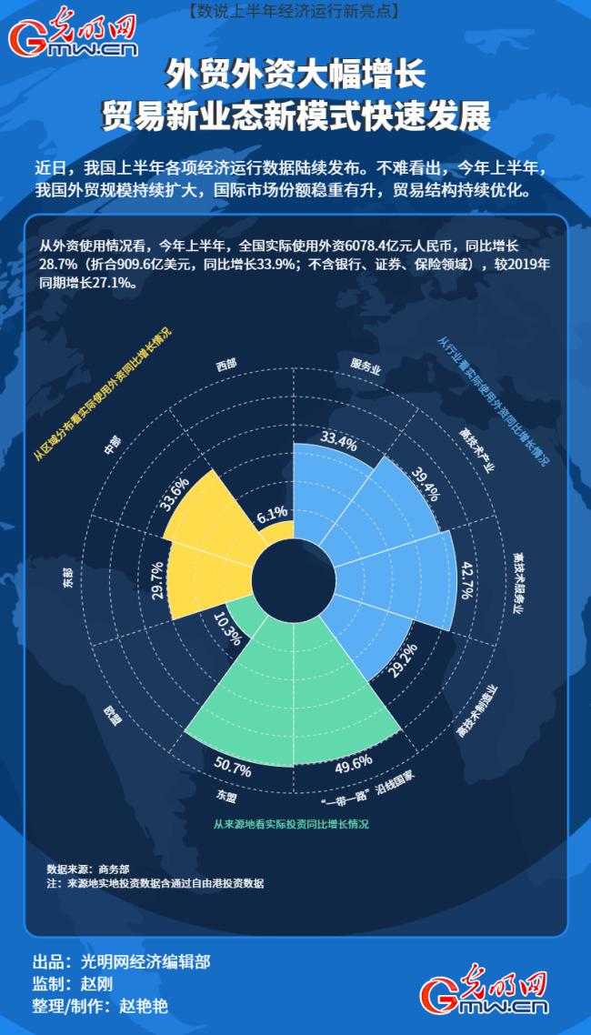 【数说上半年经济运行新亮点】外贸外资大幅增长 贸易新业态新模式快速发展