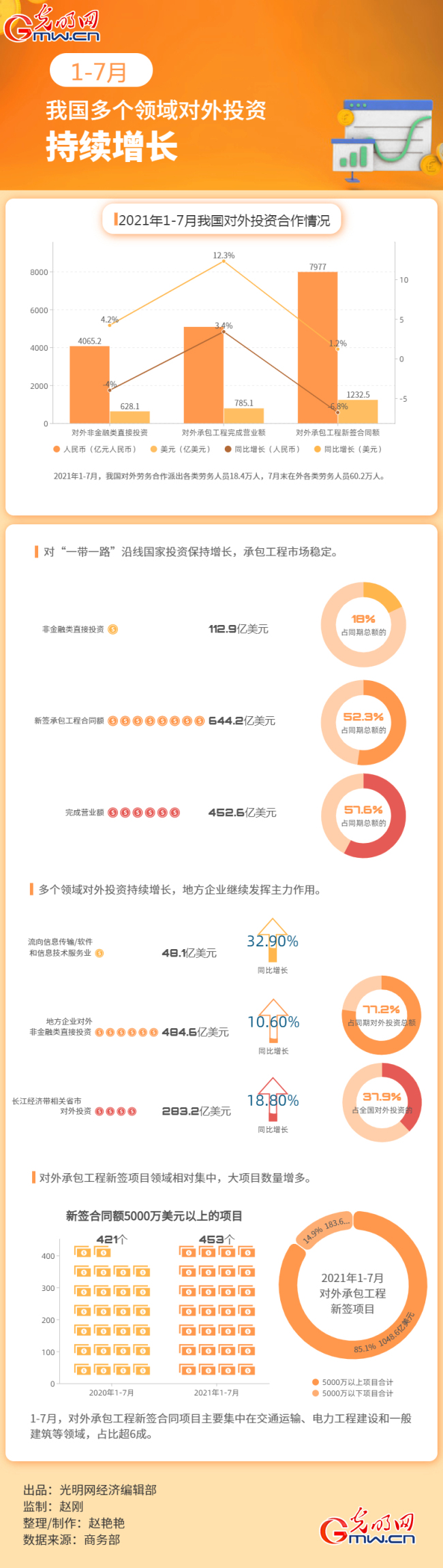 数据图解丨1-7月 我国多个领域对外投资持续增长