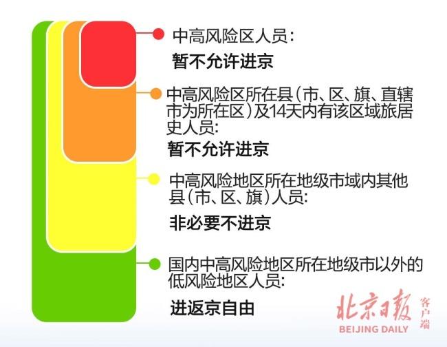 上海+1,扬州-1,暂缓进京的县市区还有22个