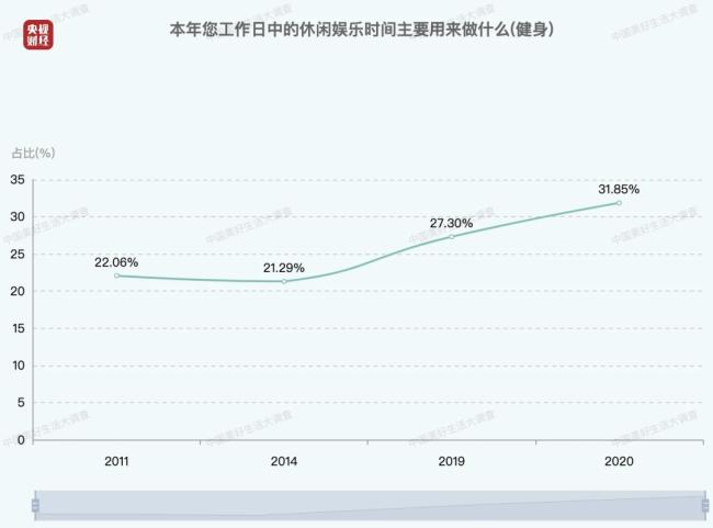 中国人每日平均休闲时间出炉 1-3小时的人最多