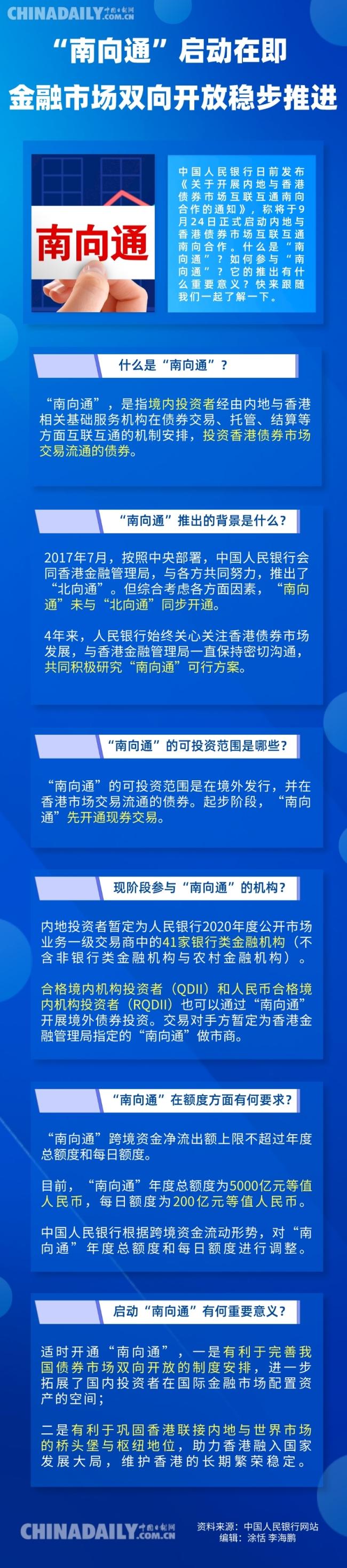 """【图说中国经济】""""南向通""""启动在即:金融市场双向开放稳步推进"""