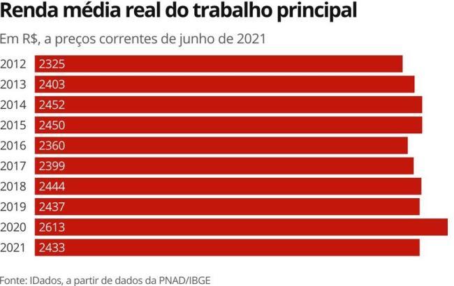 巴西人均收入降至2017年以来最低点