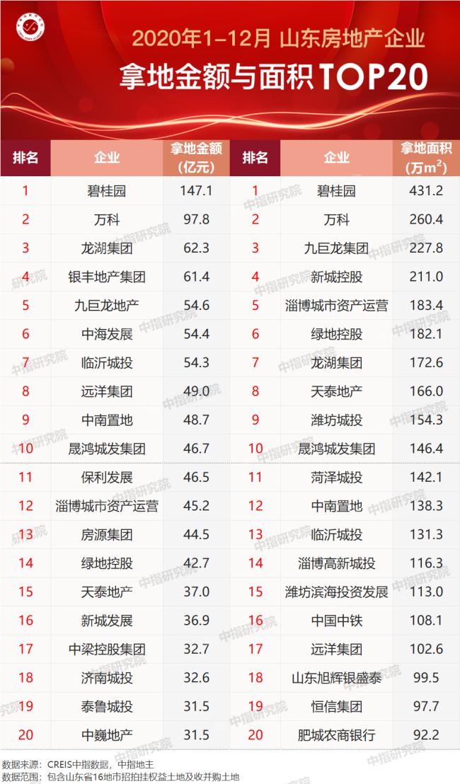 2020山东房企拿地金额排行公布:碧桂园排名老大,银丰地产位列第四