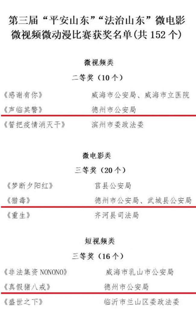 """德州公安三部政法文化作品斩获""""平安山东""""""""法治山东""""三微比赛大奖"""