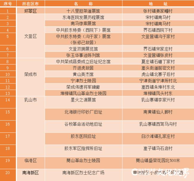 威海市第三批20处红色胶东革命历史印迹名录公布