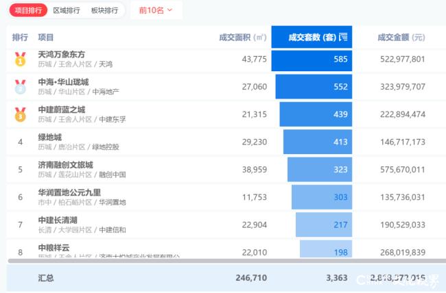 济南天鸿万象东方1月网签585套,成为济南双料销冠