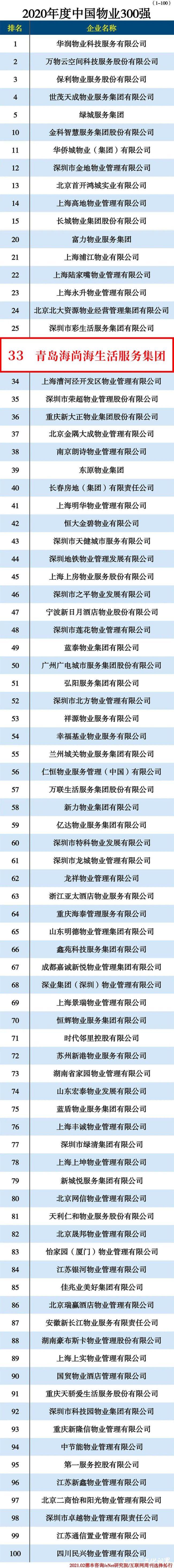 海尚海服务集团荣登2020年度中国物业300强榜单,位列第33