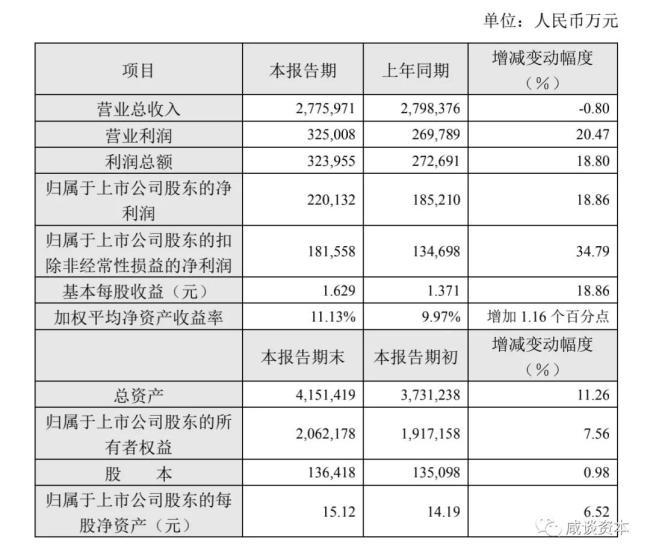 逆势上扬!青岛啤酒2020年业绩快报:实现净利润22亿元,同比增长18.86%