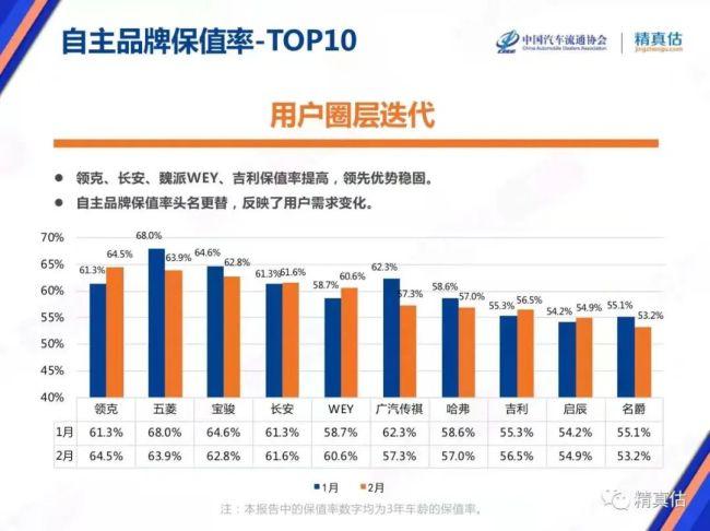 短短三年,领克品牌保值率跃居中国品牌第一
