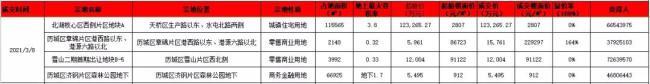 济南迎来春节后首场土地拍卖,4宗土地出让,远洋、济南城建、山东炼化能源集团拿地