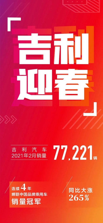 吉利汽车2月销量达77221辆,同比增长约265%