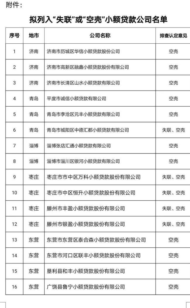 山东公布76家处于失联、空壳状态的小额贷款公司,其中济南3家
