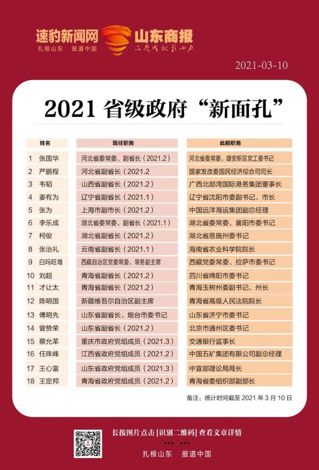 """2021省级政府新面孔:14位""""副省长""""到任,4人""""由企转政"""""""