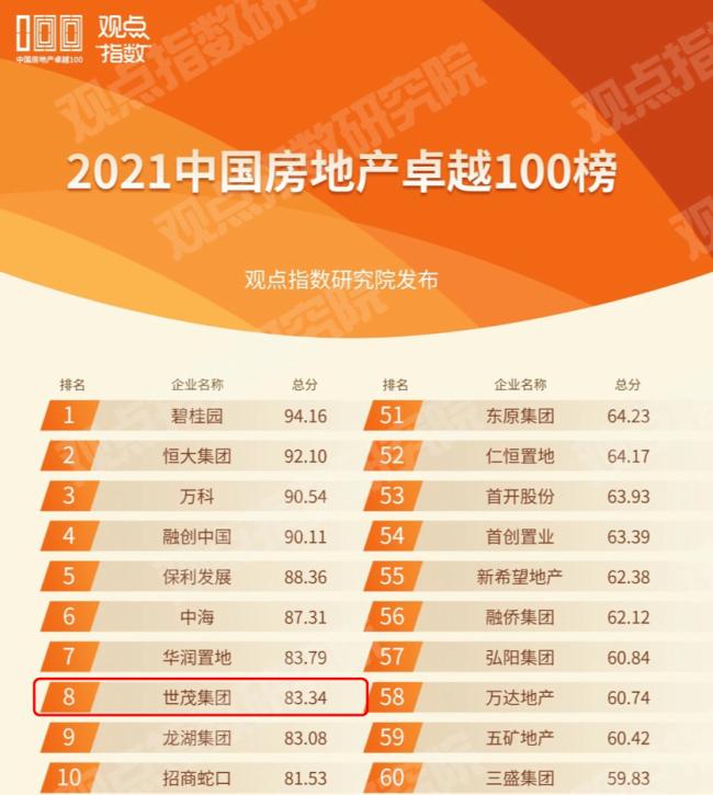 世茂集团荣登2021中国房地产卓越100榜第8位,并获评多个行业奖项