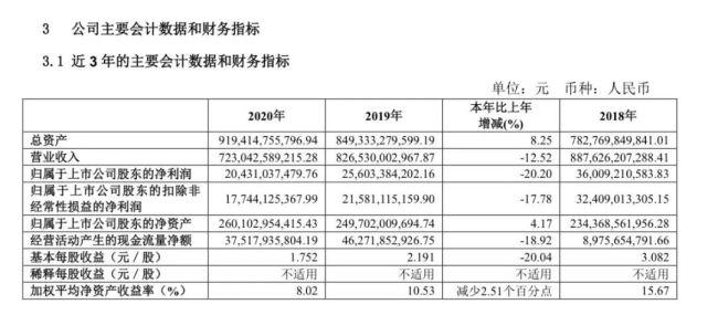 上汽集团公布年度财报,通用五菱利润跌超九成