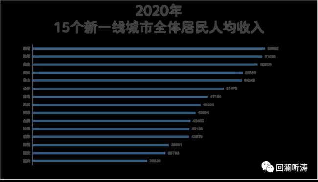 15个新一线城市人均收入:三城突破6万,青岛在北方城市排位最靠前