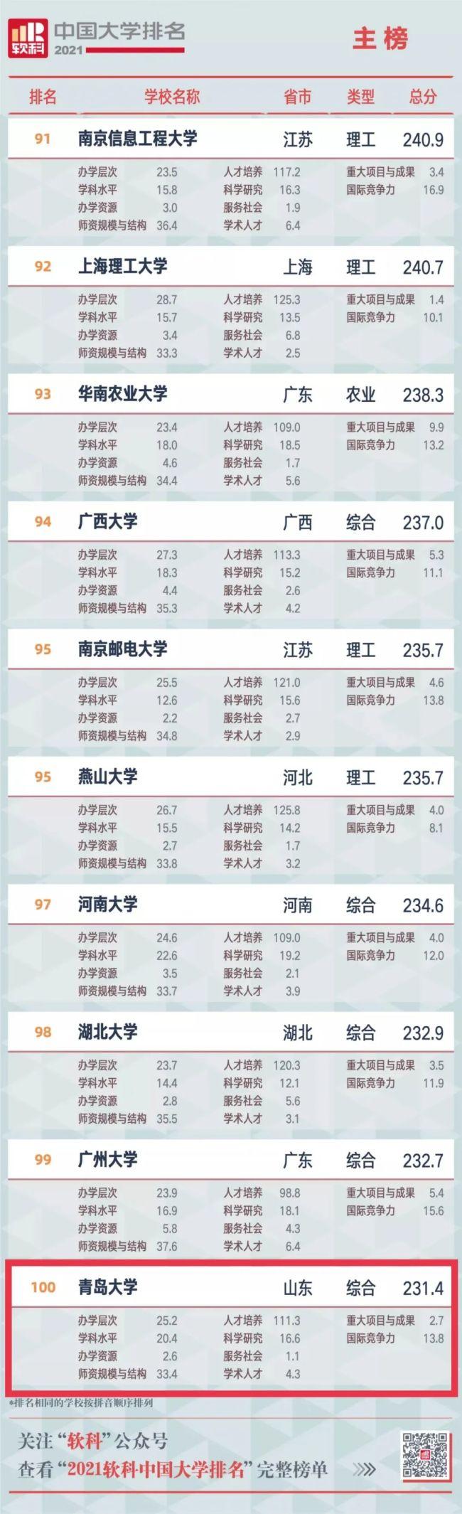 """""""2021软科中国大学排名""""发布,青岛大学首次跻身百强"""